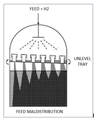 HydroTreater Reactor Internals (under)performance