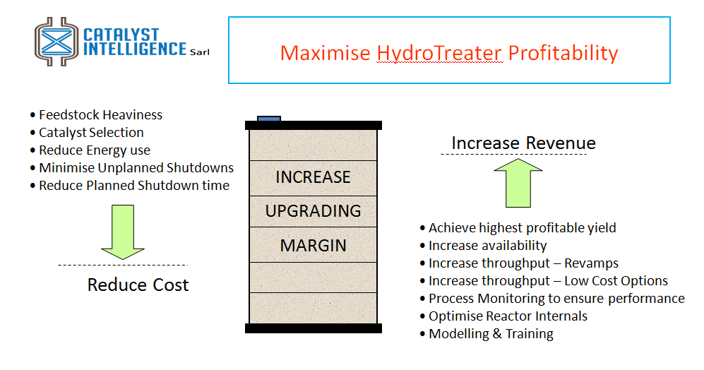 Improve refinery margins by HydroTreater debottlenecking